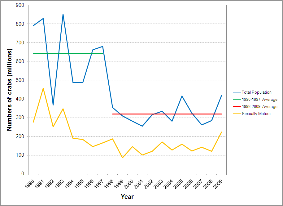 Blue crab population trends, 1990-2009. (Data from Maryland Department of Natural Resources and Chesapeake Bay Program)