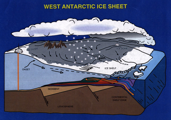 The most vulnerable portions of the West Antarctic Ice Sheet rest on bedrock in basins that are below sea level. (United States Antarctic Program)